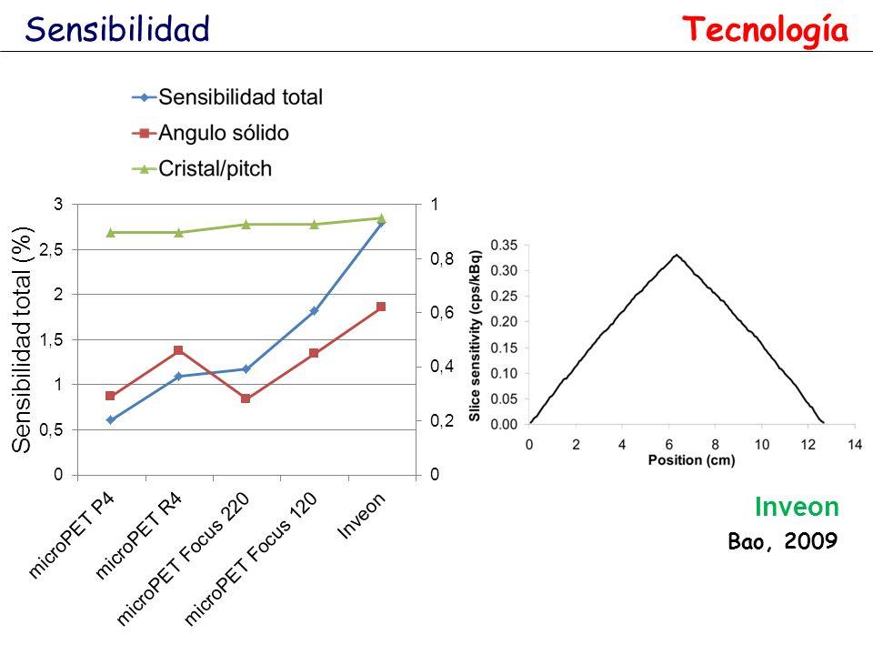 Sensibilidad Tecnología Bao, 2009 Inveon