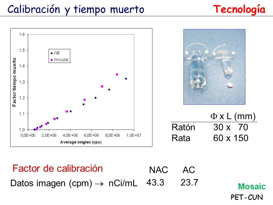 x L (mm) Ratón 30 x 70 Rata 60 x 150 PET-CUN Calibración y tiempo muerto Datos imagen (cpm) nCi/mL Factor de calibración NAC AC 43.323.7 Tecnología Mo