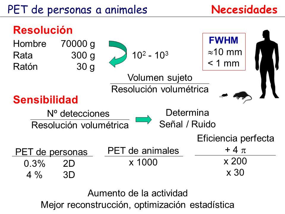 PET de personas a animales Resolución Hombre70000 g Rata 300 g 10 2 - 10 3 Ratón 30 g Volumen sujeto Resolución volumétrica FWHM 10 mm < 1 mm Sensibil