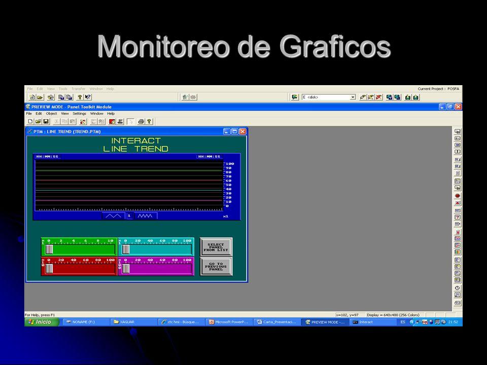 Monitoreo de Graficos
