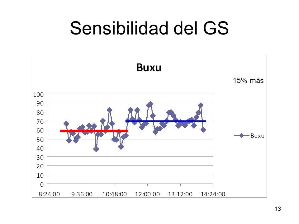 13 Sensibilidad del GS 15% más