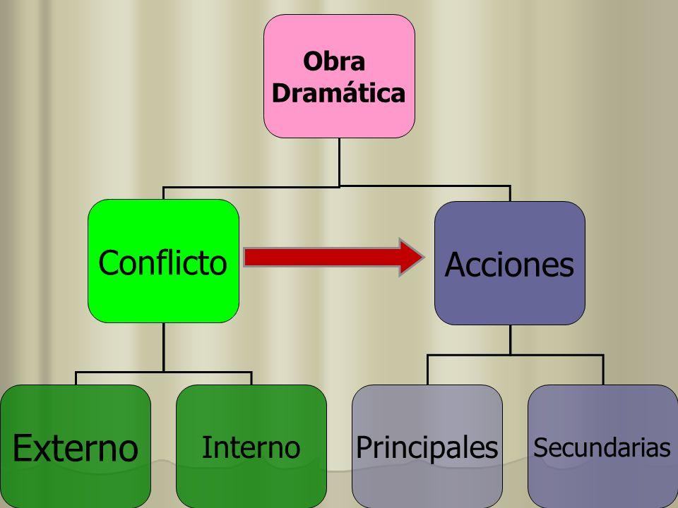 Obra Dramática Conflicto Acciones Externo Principales Secundarias Interno