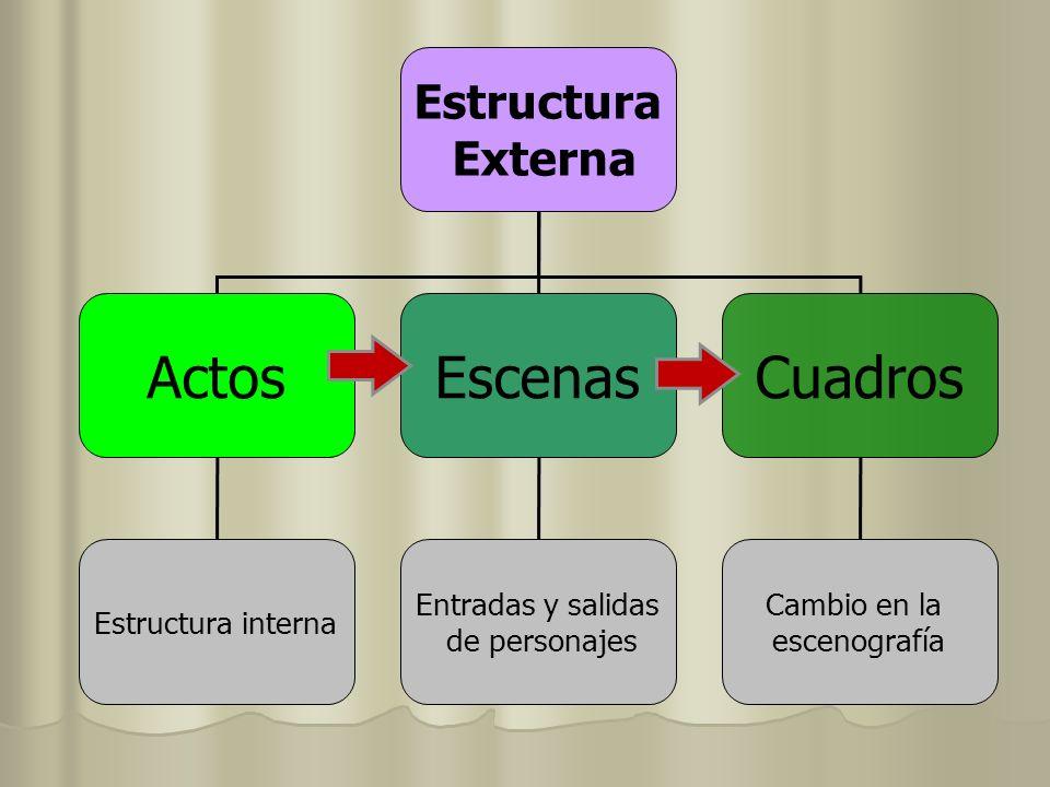 Estructura Externa ActosEscenasCuadros Estructura interna Entradas y salidas de personajes Cambio en la escenografía