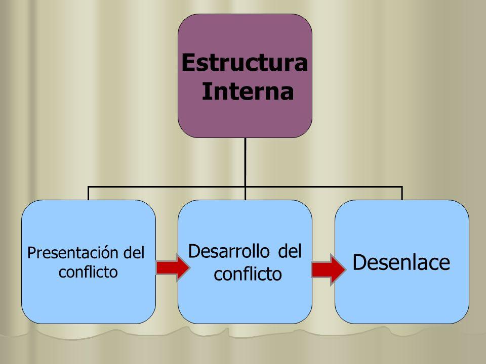 Estructura Interna Presentación del conflicto Desarrollo del conflicto Desenlace