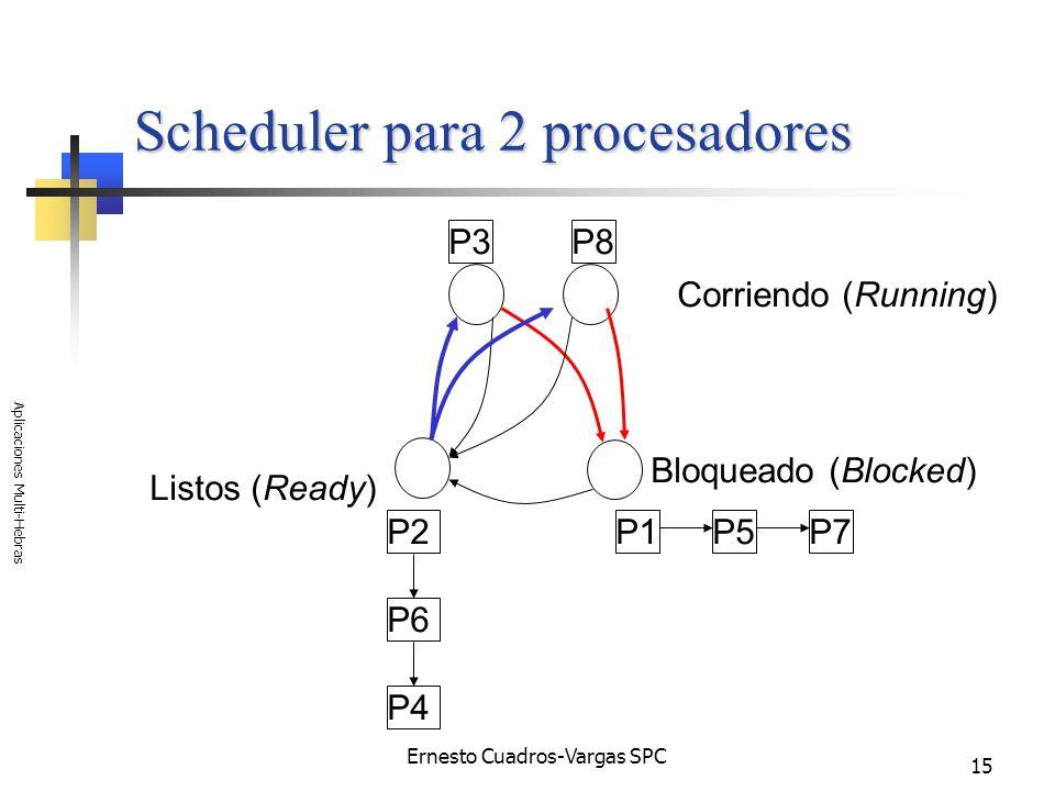 Ernesto Cuadros-Vargas SPC Aplicaciones Multi-Hebras 15 Scheduler para 2 procesadores P1 Listos (Ready) Corriendo (Running) Bloqueado (Blocked) P5P7 P