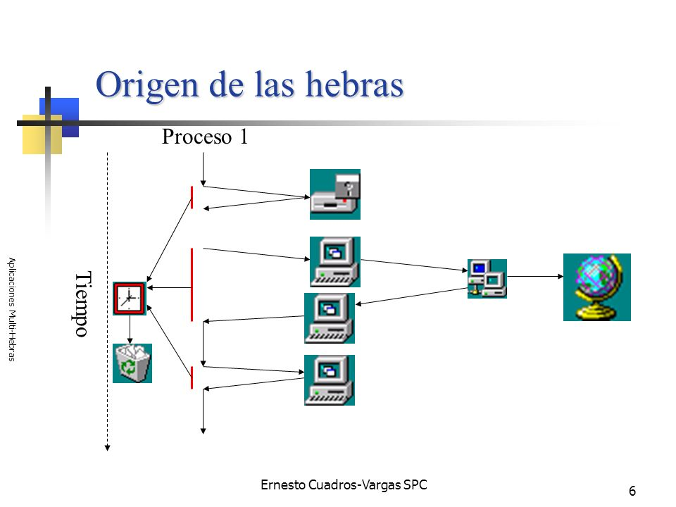 Ernesto Cuadros-Vargas SPC Aplicaciones Multi-Hebras 7 Origen de las hebras (cont) Tiempo P2 P1