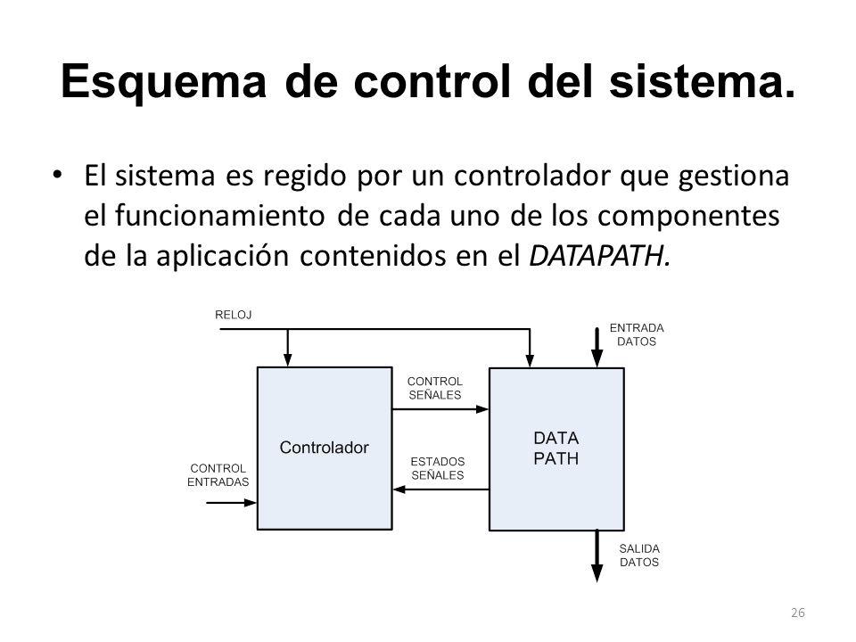 Esquema de control del sistema. El sistema es regido por un controlador que gestiona el funcionamiento de cada uno de los componentes de la aplicación