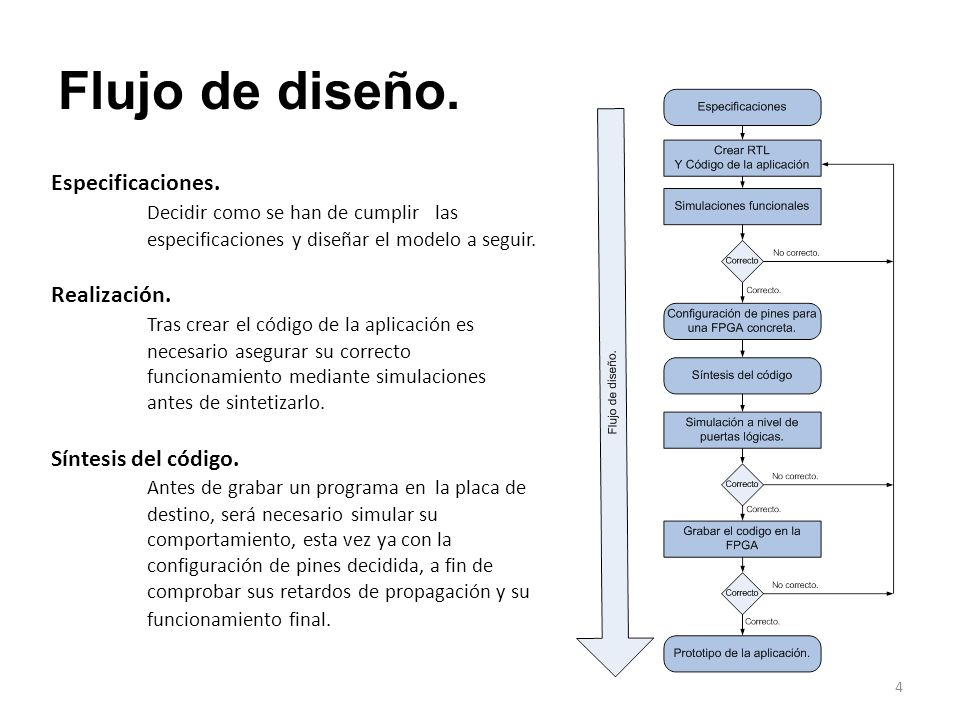 Flujo de diseño. Especificaciones. Decidir como se han de cumplir las especificaciones y diseñar el modelo a seguir. Realización. Tras crear el código