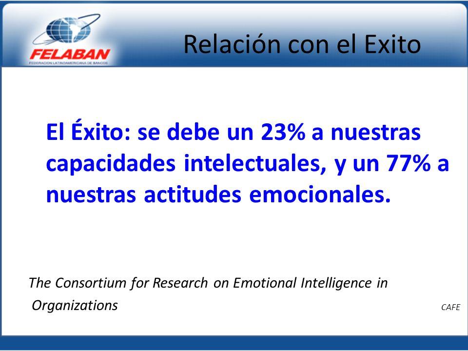 Relación con el Exito El Éxito: se debe un 23% a nuestras capacidades intelectuales, y un 77% a nuestras actitudes emocionales. The Consortium for Res