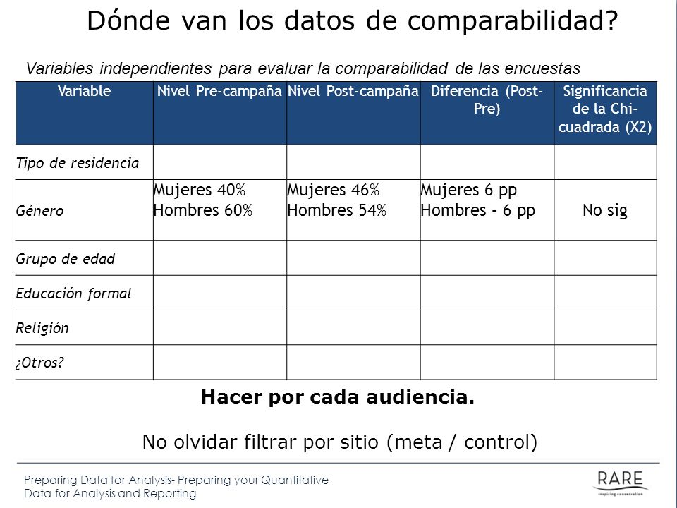 Preparing Data for Analysis- Preparing your Quantitative Data for Analysis and Reporting VariableNivel Pre-campañaNivel Post-campañaDiferencia (Post-