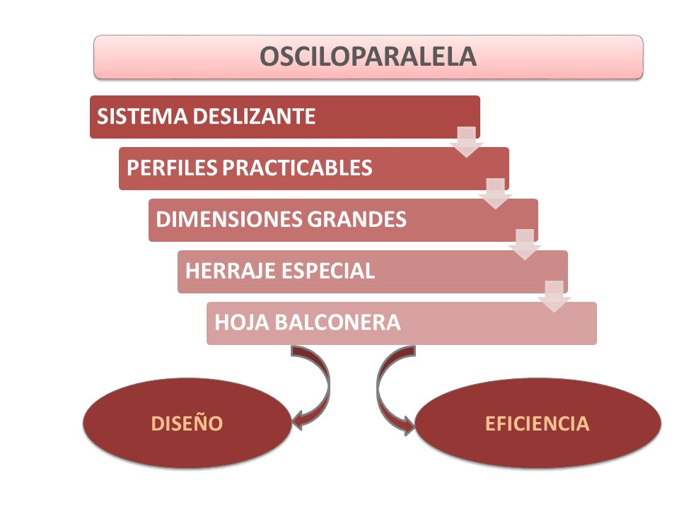 SISTEMA DESLIZANTEPERFILES PRACTICABLESDIMENSIONES GRANDESHERRAJE ESPECIALHOJA BALCONERA DISEÑO EFICIENCIA