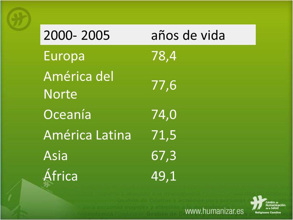 2000- 2005años de vida Europa78,4 América del Norte 77,6 Oceanía74,0 América Latina71,5 Asia67,3 África49,1