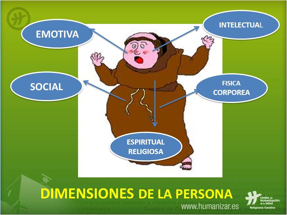 DIMENSIONES DE LA PERSONA FISICA CORPOREA FISICA CORPOREA INTELECTUAL INTELECTUAL EMOTIVA SOCIAL ESPIRITUAL RELIGIOSA ESPIRITUAL RELIGIOSA