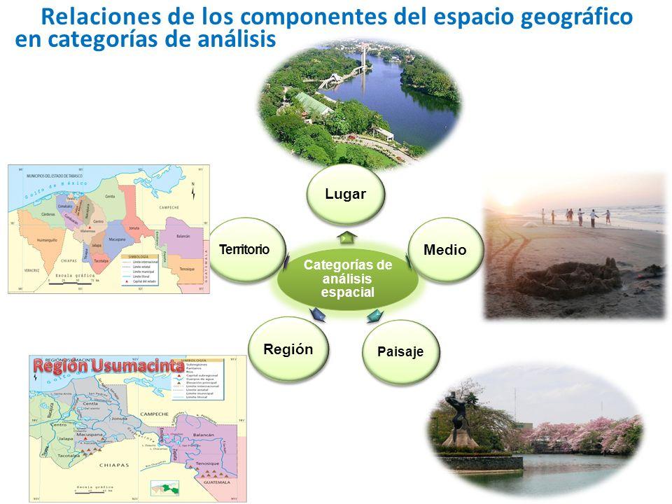 Relaciones de los componentes del espacio geográfico en categorías de análisis