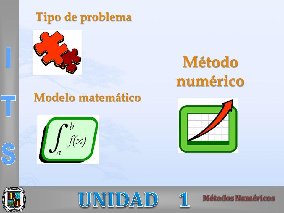 Tipo de problema Modelo matemático Método numérico