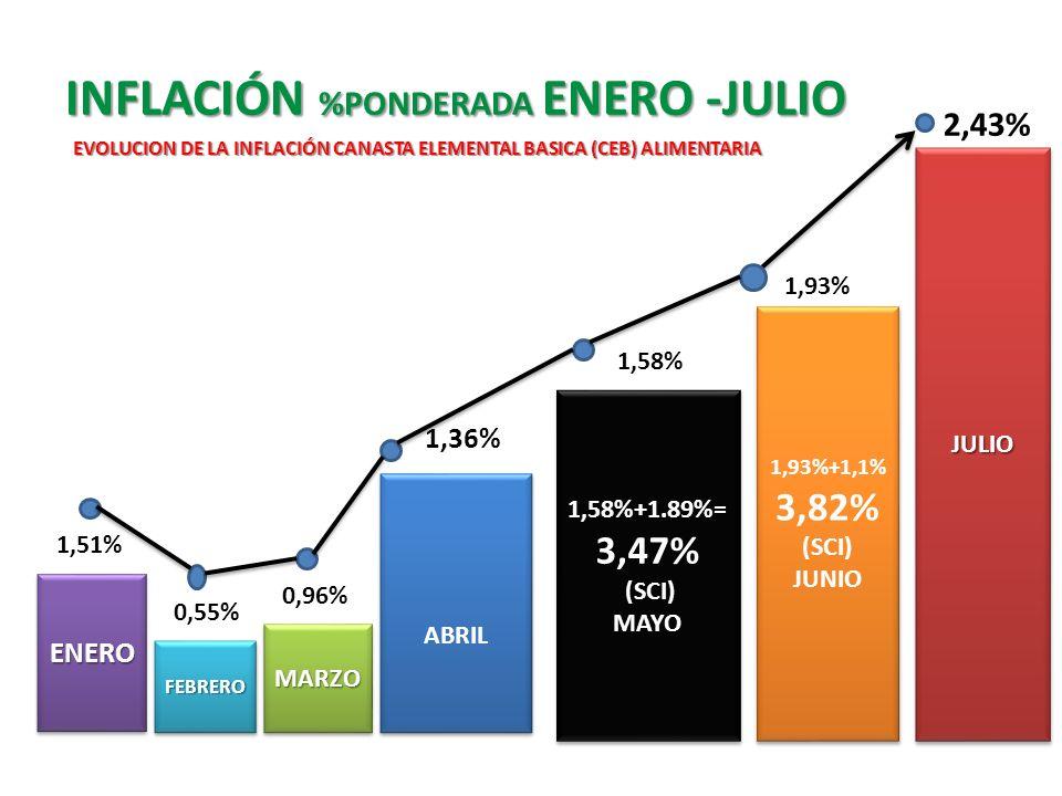 INFLACIÓN %PONDERADA ENERO -JULIO FEBREROFEBRERO MARZOMARZO ABRIL 1,58%+1.89%= 3,47% (SCI) MAYO 1,58%+1.89%= 3,47% (SCI) MAYO 1,51% 0,55% 0,96% 1,36%