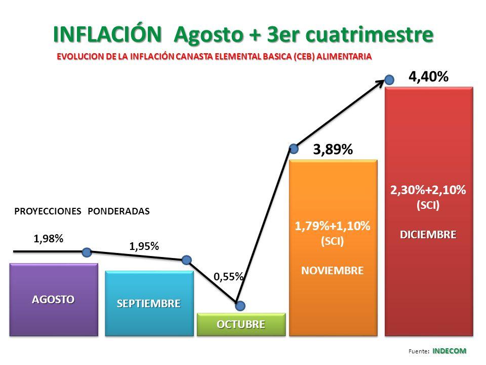 INFLACIÓN Agosto + 3er cuatrimestre INDECOM Fuente: INDECOM AGOSTOAGOSTO SEPTIEMBRESEPTIEMBRE OCTUBREOCTUBRE 1,79%+1,10% (SCI) NOVIEMBRE 1,79%+1,10% (