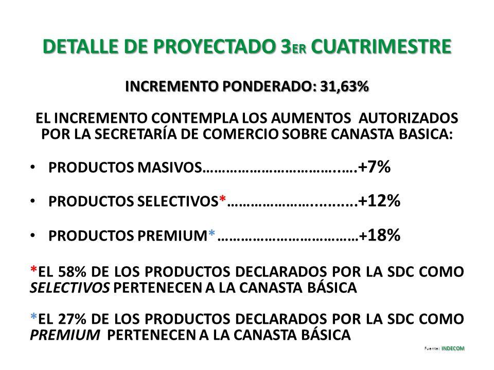 DETALLE DE PROYECTADO 3 ER CUATRIMESTRE INCREMENTO PONDERADO: 31,63% EL INCREMENTO CONTEMPLA LOS AUMENTOS AUTORIZADOS POR LA SECRETARÍA DE COMERCIO SO