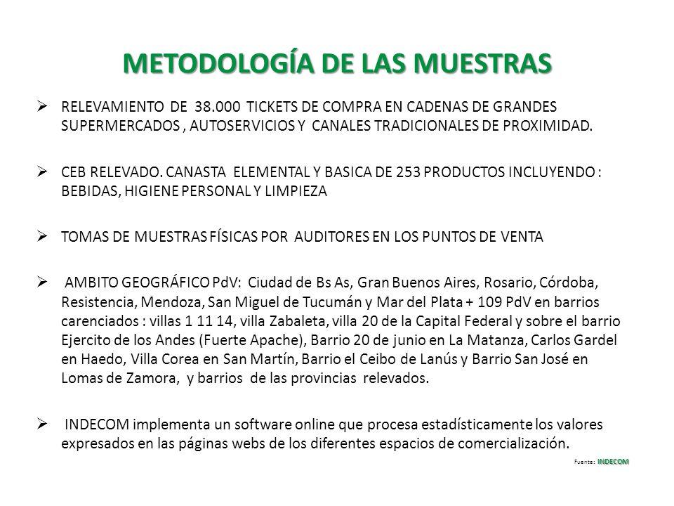 METODOLOGÍA DE LAS MUESTRAS RELEVAMIENTO DE 38.000 TICKETS DE COMPRA EN CADENAS DE GRANDES SUPERMERCADOS, AUTOSERVICIOS Y CANALES TRADICIONALES DE PRO