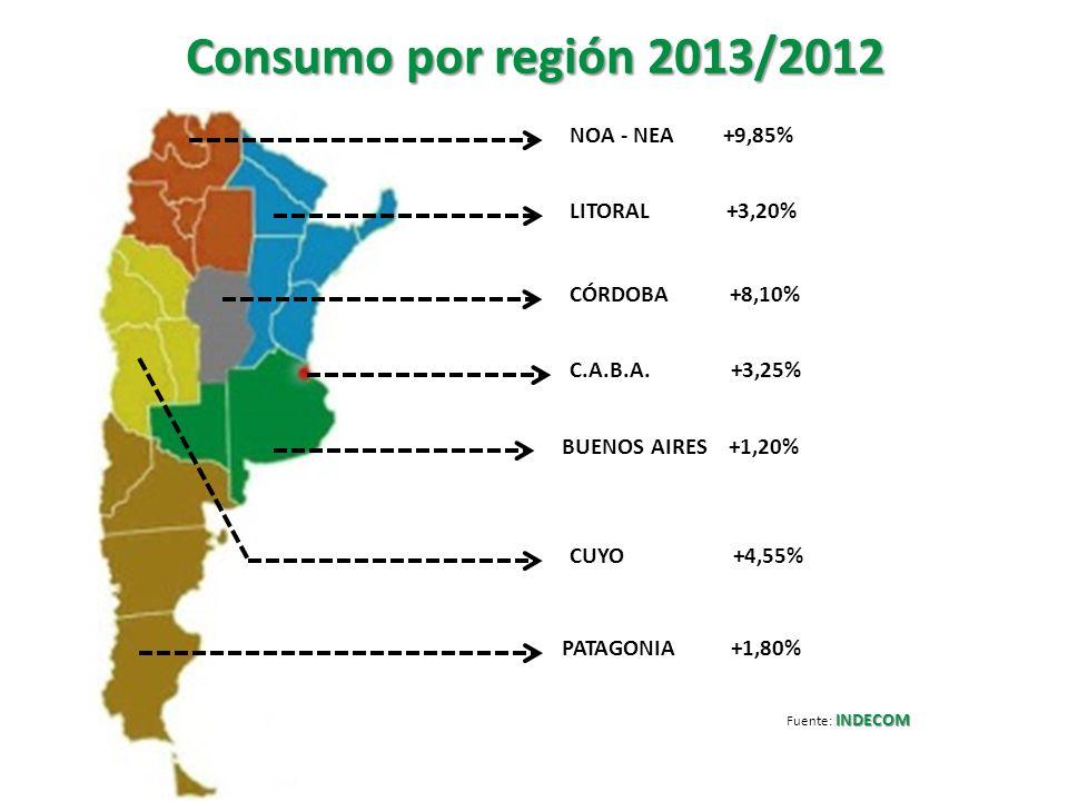 Consumo por región 2013/2012 NOA - NEA +9,85% CÓRDOBA +8,10% LITORAL +3,20% C.A.B.A. +3,25% CUYO +4,55% PATAGONIA +1,80% INDECOM Fuente: INDECOM BUENO