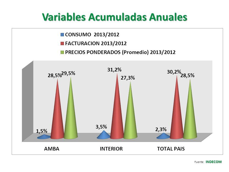 Variación de la Canasta Elemental y Básica (CEB) INDECOM Fuente: INDECOM SUPERMERCADOS HIPERMERCADOS AUTOSERVICIOS: CHINO Y EXPRESS TRADICIONAL : ALMACEN Y VENTANA 1,3% 26,9% 29,5% 1,6% 28,2% 27,5% 6,4% 35,1% 27,7% ____________________________________________________________________________ CONSUMOS 2012/2013 FACTURACIÓN 2012/2013 PRECIO PROMEDIO (Ponderado) 2012/2013