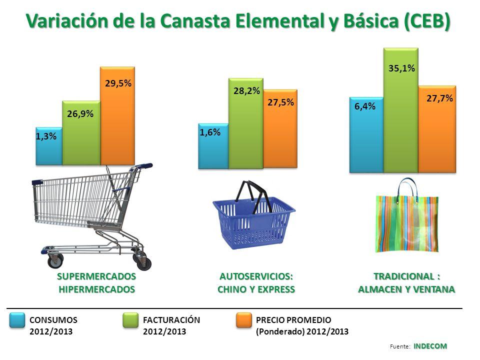 Variables porcentuales por rubro 2012/2013 3,7% 33,4% 28,7% 24,7% 18,6% - 4,9% 27% 29,2% 1,7% ALIMENTOS LIMPIEZA BEBIDAS CONSUMOFACTURACIÓN PRECIO ponderado promedio INDECOM Fuente: INDECOM