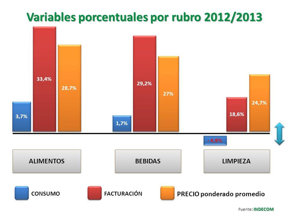 Variables porcentuales por rubro 2012/2013 3,7% 33,4% 28,7% 24,7% 18,6% - 4,9% 27% 29,2% 1,7% ALIMENTOS LIMPIEZA BEBIDAS CONSUMOFACTURACIÓN PRECIO pon