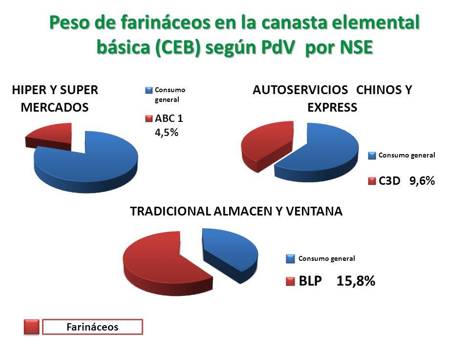 Peso de farináceos en la canasta elemental básica (CEB) según PdV por NSE Farináceos