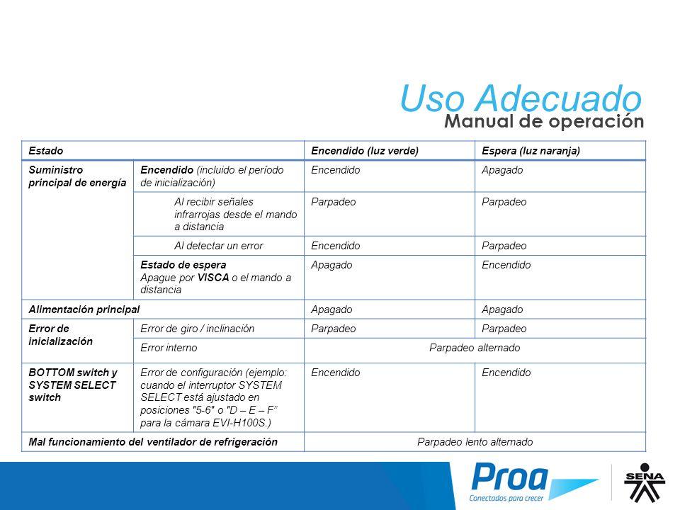 Uso Adecuado Manual de operación EstadoEncendido (luz verde)Espera (luz naranja) Suministro principal de energía Encendido (incluido el período de ini