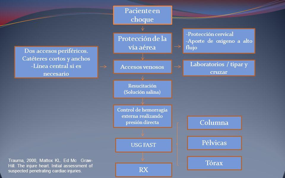 Pélvicas Columna RX USG FAST Control de hemorragia externa realizando presión directa Resucitación (Solución salina) Dos accesos periféricos. Catétere