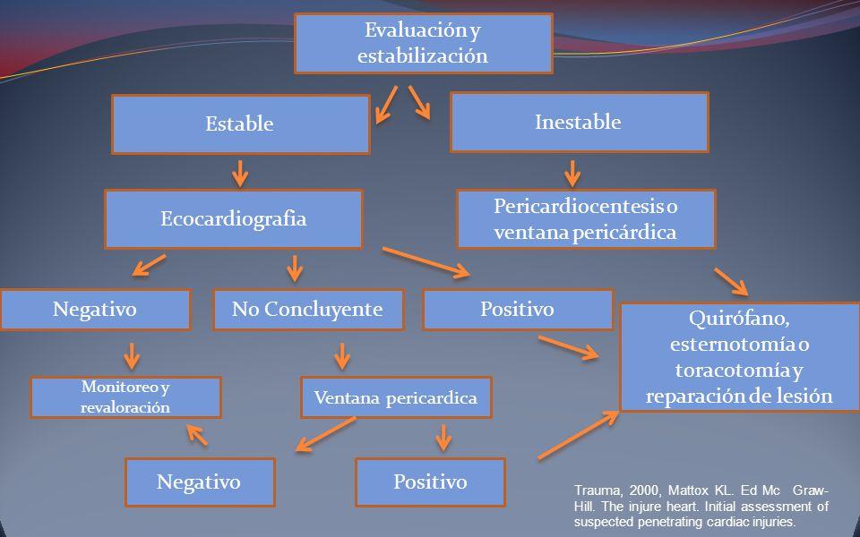 Inestable Pericardiocentesis o ventana pericárdica Estable Ecocardiografia Quirófano, esternotomía o toracotomía y reparación de lesión Ventana perica