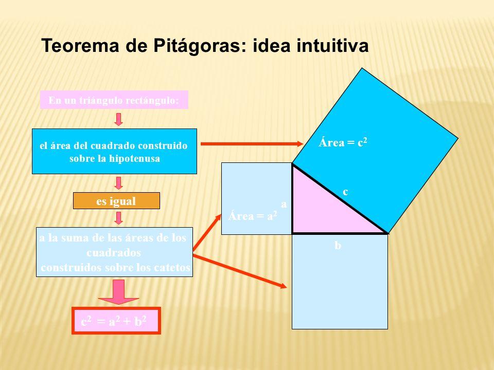 Teorema de Pitágoras: idea intuitiva Área = b 2 Área = a 2 Área = c 2 el área del cuadrado construido sobre la hipotenusa c 2 = a 2 + b 2 a la suma de las áreas de los cuadrados construidos sobre los catetos En un triángulo rectángulo: a c b es igual