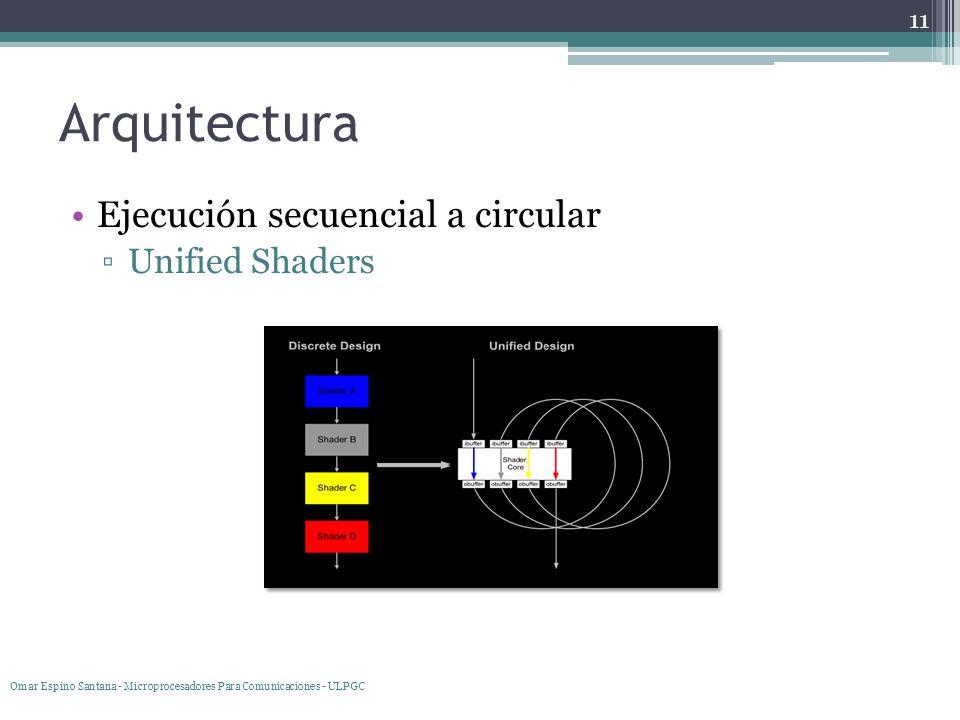 Arquitectura Ejecución secuencial a circular Unified Shaders 11 Omar Espino Santana - Microprocesadores Para Comunicaciones - ULPGC