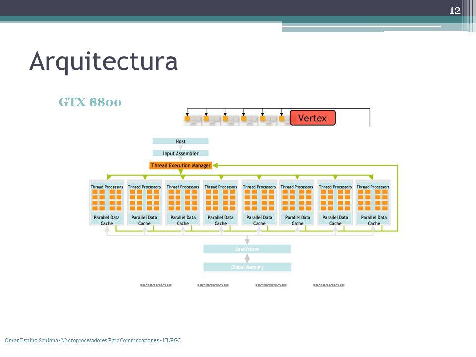 Programación de la GPU DirectX (Direct3D)OpenGL API de Microsoft Estable Restringido Uso en Xbox y Xbox360 HLSL (Cg de Nvidia) API estándar y multiplataforma Ámbitos profesionales (CAD) Política de extensiones Más sencillo que Direct3D GLSL 13 Omar Espino Santana - Microprocesadores Para Comunicaciones - ULPGC
