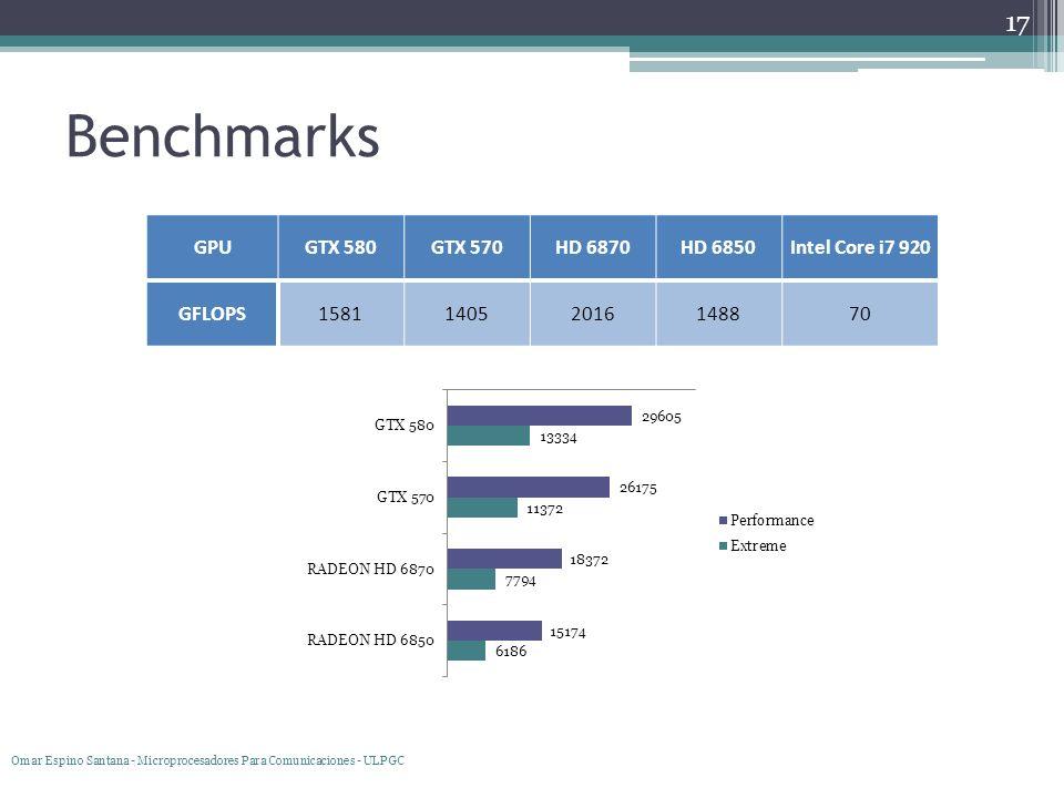 Benchmarks 17 GPUGTX 580GTX 570HD 6870HD 6850Intel Core i7 920 GFLOPS158114052016148870 Omar Espino Santana - Microprocesadores Para Comunicaciones -