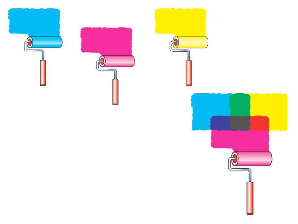 MEZCLA DE COLORES La mezcla de pigmentos se denomina sustractiva, ya que con esta operación se resta luz al color resultante, es decir, con cada nueva