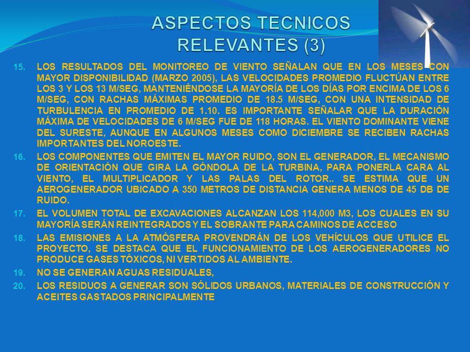 15. LOS RESULTADOS DEL MONITOREO DE VIENTO SEÑALAN QUE EN LOS MESES CON MAYOR DISPONIBILIDAD (MARZO 2005), LAS VELOCIDADES PROMEDIO FLUCTÚAN ENTRE LOS