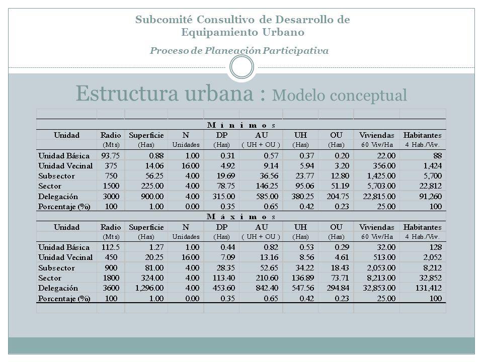 Subcomité Consultivo de Desarrollo de Equipamiento Urbano Proceso de Planeación Participativa Estructura urbana : Modelo conceptual