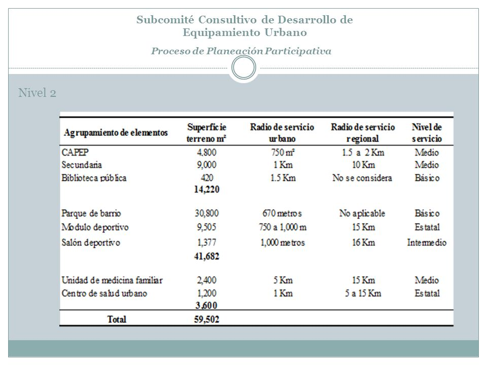 Subcomité Consultivo de Desarrollo de Equipamiento Urbano Proceso de Planeación Participativa Nivel 2