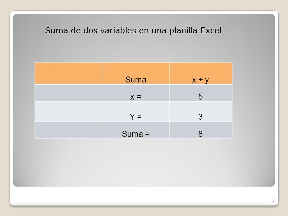 Sumax + y x =5 Y =3 Suma =8 5 Suma de dos variables en una planilla Excel
