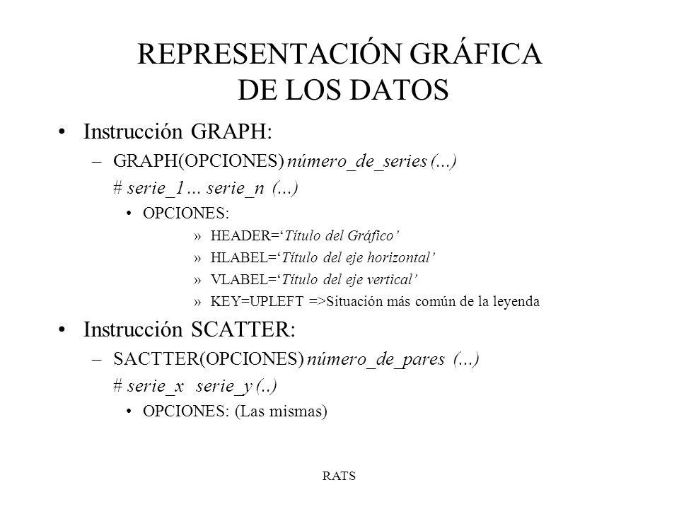 REPRESENTACIÓN GRÁFICA DE LOS DATOS Instrucción GRAPH: –GRAPH(OPCIONES) número_de_series (...) # serie_1... serie_n (...) OPCIONES: »HEADER=Título del