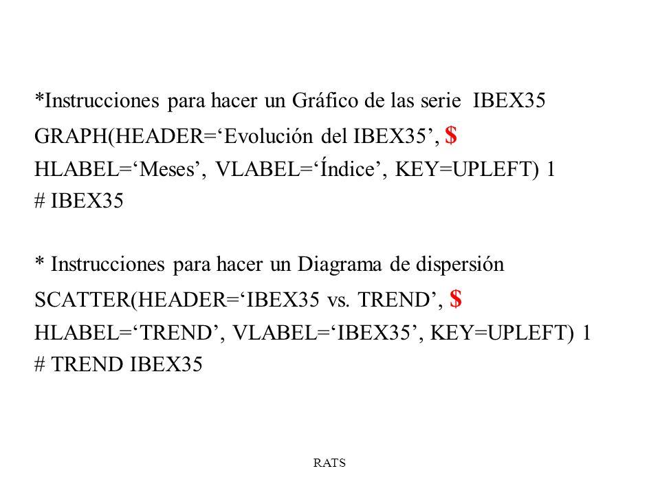 RATS *Instrucciones para hacer un Gráfico de las serie IBEX35 GRAPH(HEADER=Evolución del IBEX35, $ HLABEL=Meses, VLABEL=Índice, KEY=UPLEFT) 1 # IBEX35