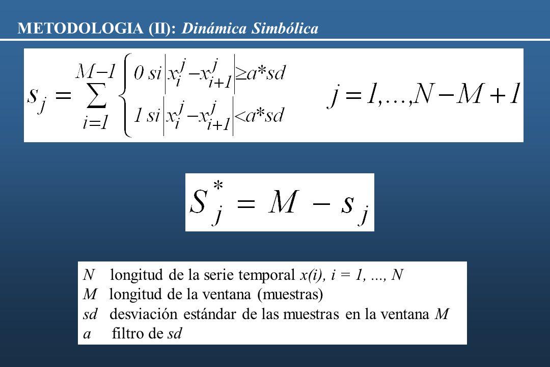 METODOLOGIA (II): Dinámica Simbólica N longitud de la serie temporal x(i), i = 1,..., N M longitud de la ventana (muestras) sd desviación estándar de
