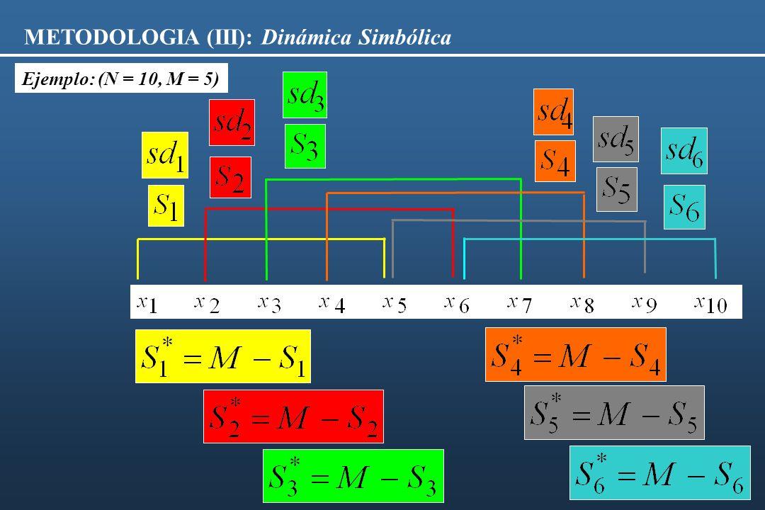 METODOLOGIA (III): Dinámica Simbólica Ejemplo: (N = 10, M = 5)