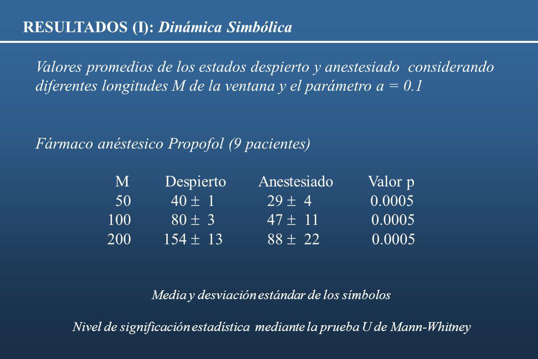 RESULTADOS (I): Dinámica Simbólica Valores promedios de los estados despierto y anestesiado considerando diferentes longitudes M de la ventana y el pa