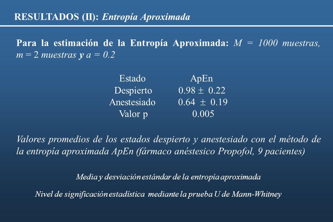 RESULTADOS (II): Entropía Aproximada Para la estimación de la Entropía Aproximada: M = 1000 muestras, m = 2 muestras y a = 0.2 Estado ApEn Despierto 0