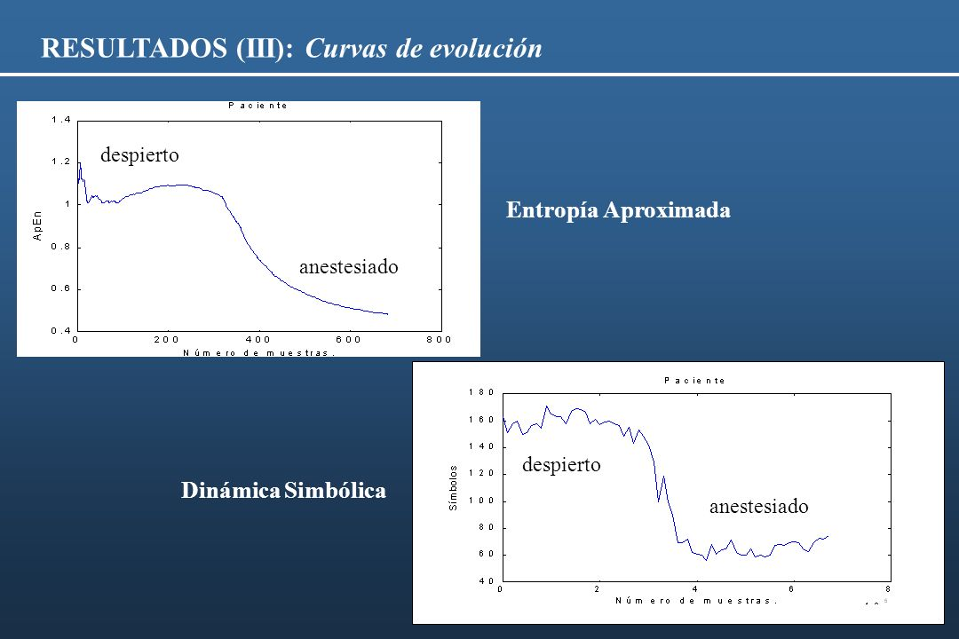 RESULTADOS (III): Curvas de evolución despierto anestesiado despierto Entropía Aproximada Dinámica Simbólica