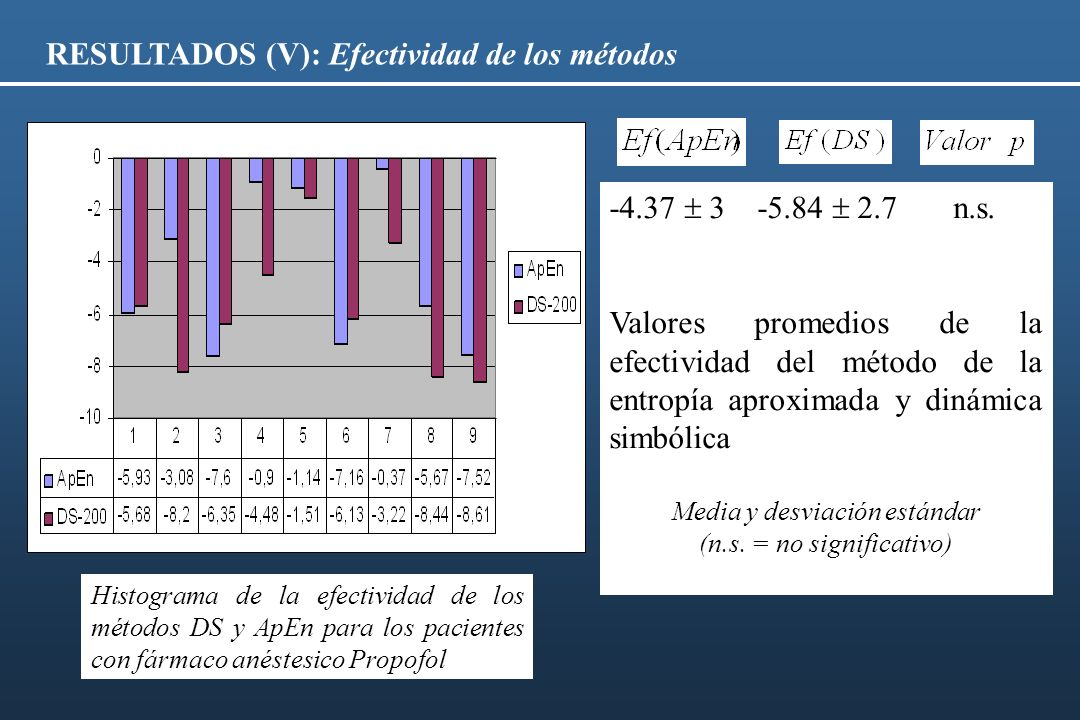 RESULTADOS (V): Efectividad de los métodos Histograma de la efectividad de los métodos DS y ApEn para los pacientes con fármaco anéstesico Propofol -4