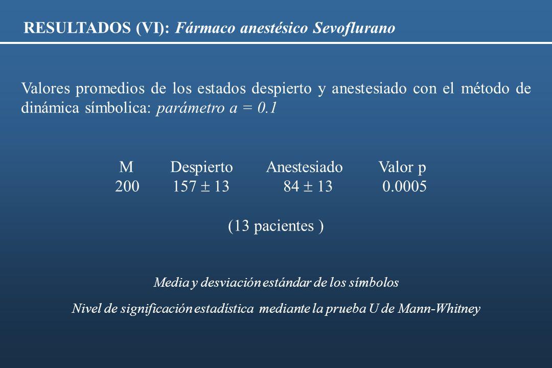 RESULTADOS (VI): Fármaco anestésico Sevoflurano Valores promedios de los estados despierto y anestesiado con el método de dinámica símbolica: parámetr