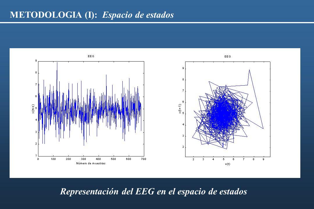 METODOLOGIA (II): Dinámica Simbólica N longitud de la serie temporal x(i), i = 1,..., N M longitud de la ventana (muestras) sd desviación estándar de las muestras en la ventana M a filtro de sd